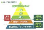 『関西サッカーリーグ』 とは