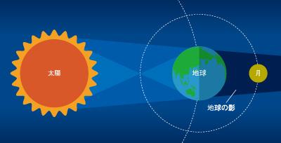 3年ぶり、宵から深夜にかけて日本全国で 1月31日(水)、皆既月食を観察しよう 冬のダイヤモンドなど、周辺の星にも注目