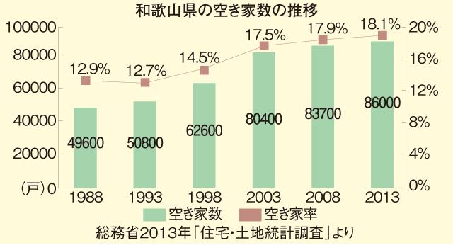 和歌山の空き家事情① 全国でも高い県の空き家率 中古住宅の促進など対策