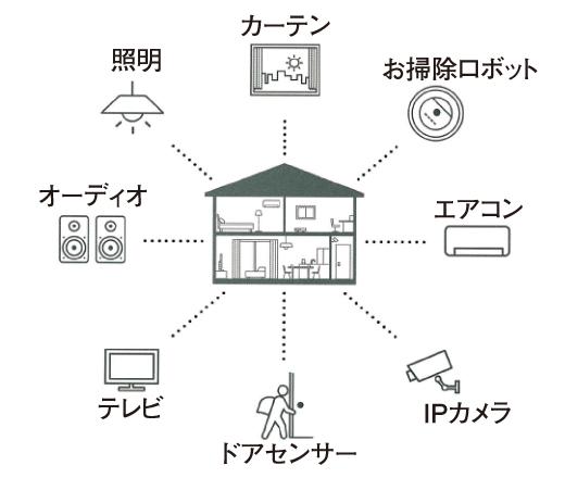照明やテレビを声で電源オン 今どきの「IoT住宅」って?