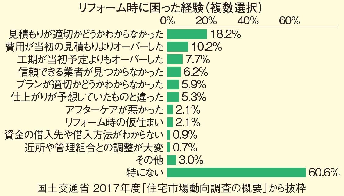 住宅市場調査で見る家づくりの今【リフォーム住宅編】