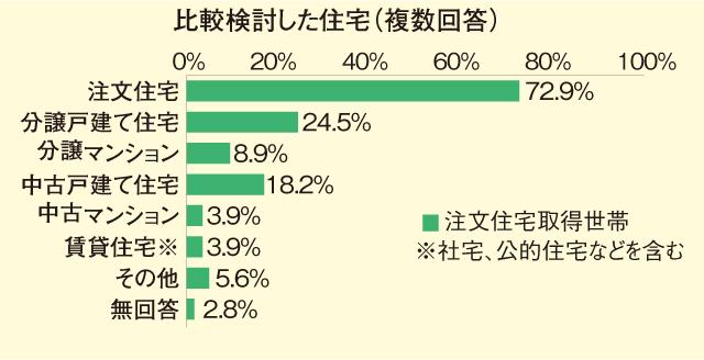 住宅市場調査で見る家づくりの今【戸建て住宅編】