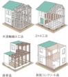 知っておきたい住宅の基礎知識~構造・工法編①~ イメージする間取り、デザインを 実現するために知識を深めよう