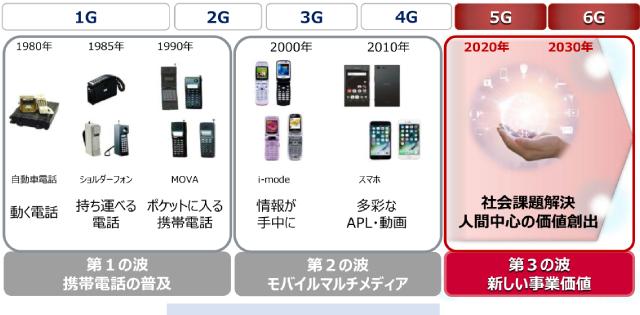 1G~6Gへ、移動通信における技術とサービスの進化