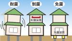 強度や耐久性を高めるための地震対策 「耐震」「制震」「免震」の違いって?