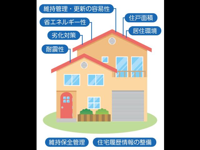 知っておきたいイマドキの住宅キーワード③<br/> 税金、保険、ローンで優遇 <br/>「長期優良住宅」